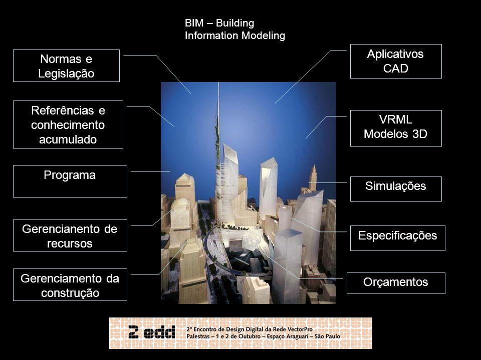 Referências e conhecimento acumulado VRML Modelos 3D