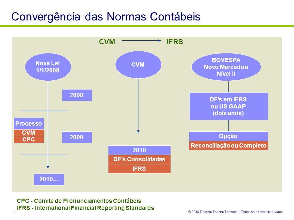 Convergência das Normas Contábeis