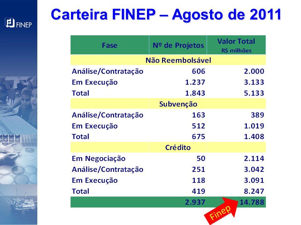 Carteira FINEP – Agosto de 2011