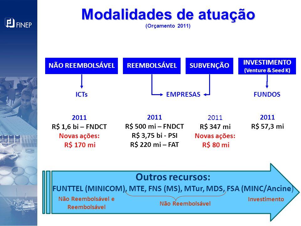 Modalidades de atuação (Orçamento 2011)