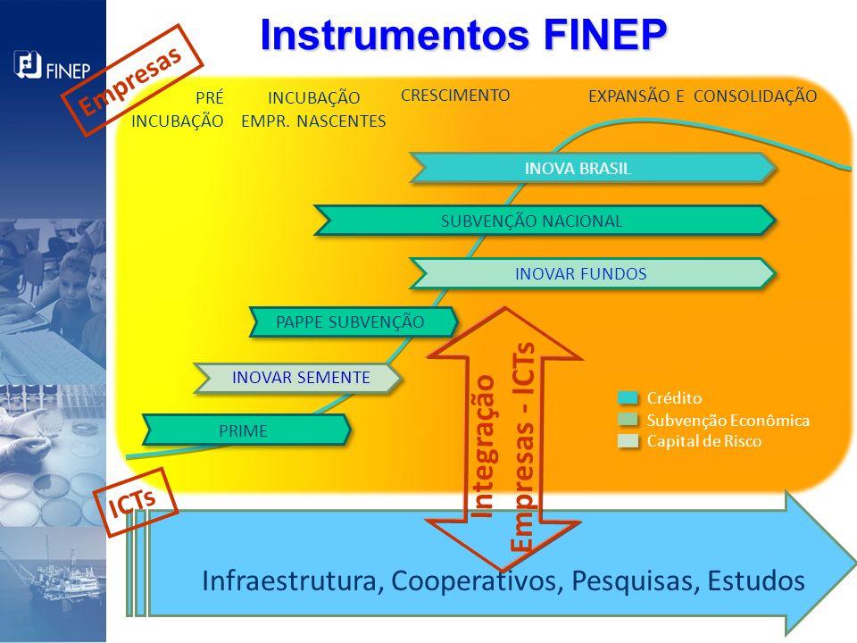 Integração Empresas - ICTs