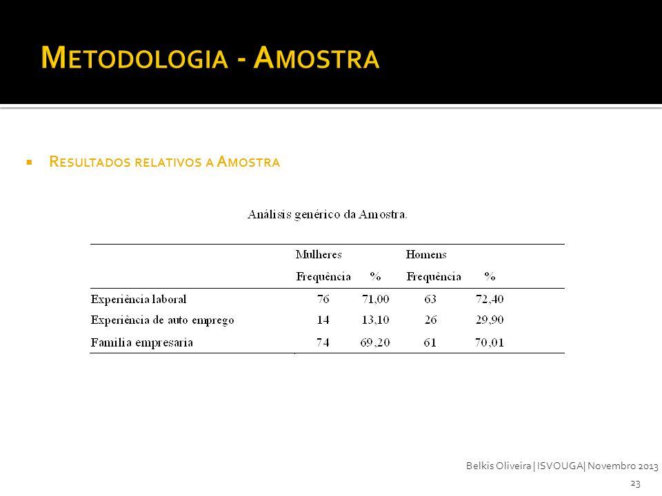 Metodologia - Amostra Resultados relativos a Amostra