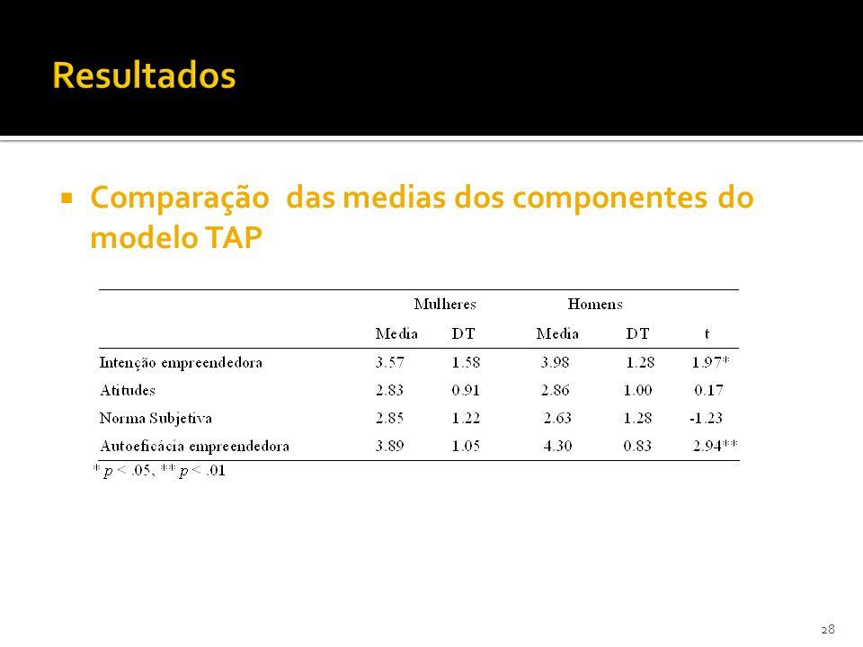 Resultados Comparação das medias dos componentes do modelo TAP