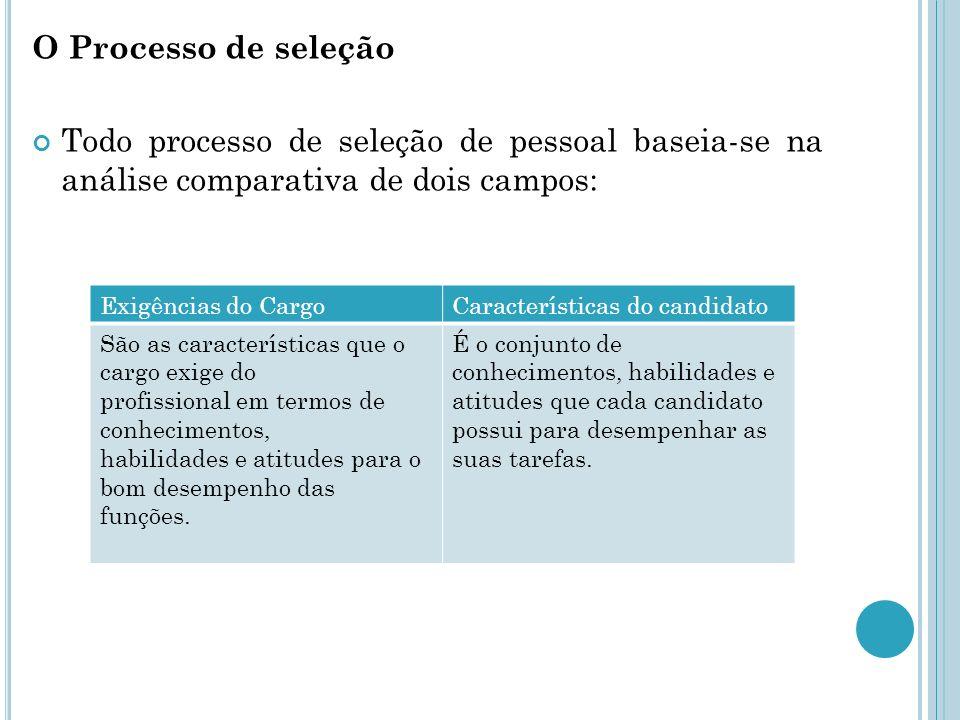 O Processo de seleção Todo processo de seleção de pessoal baseia-se na análise comparativa de dois campos: