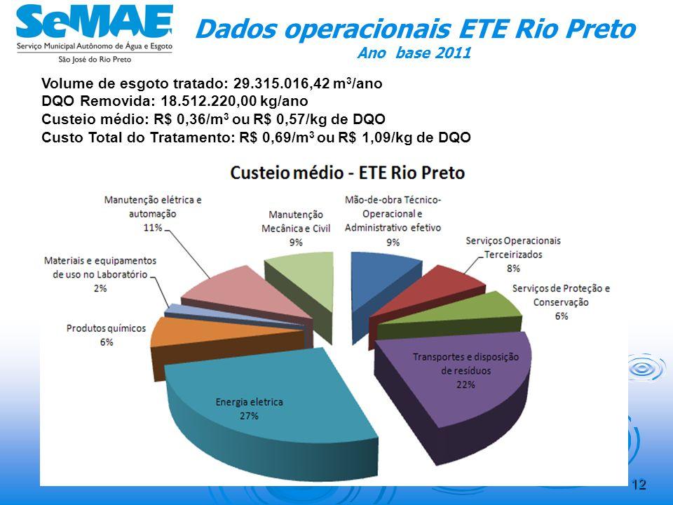 Dados operacionais ETE Rio Preto