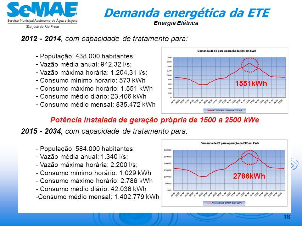 Demanda energética da ETE