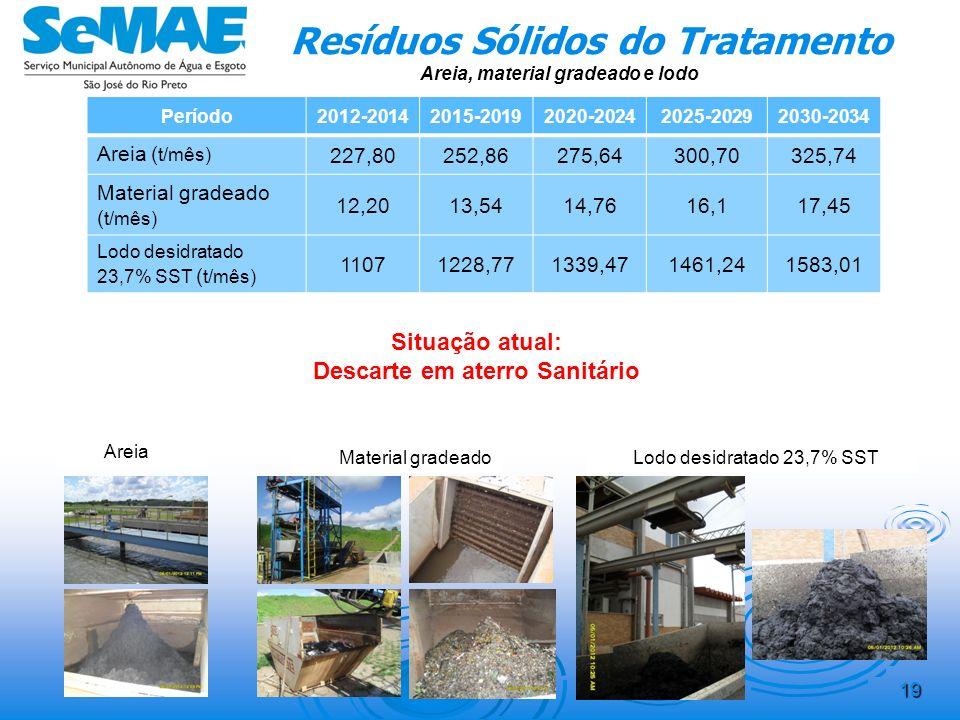 Resíduos Sólidos do Tratamento Descarte em aterro Sanitário