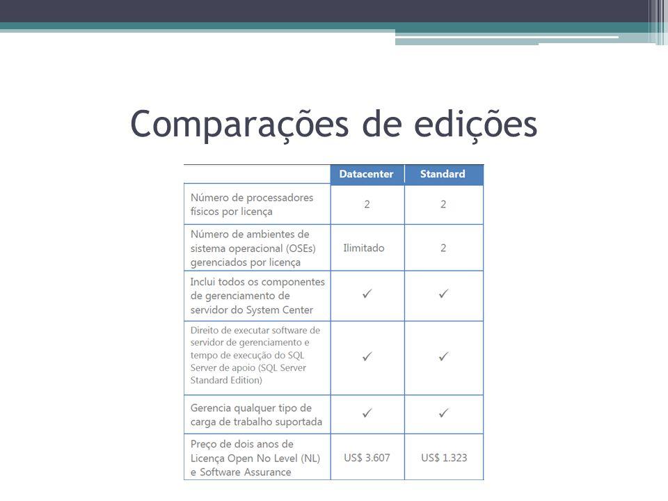 Comparações de edições