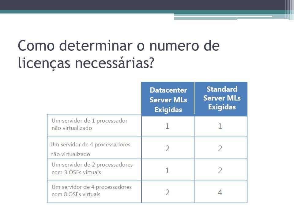 Como determinar o numero de licenças necessárias