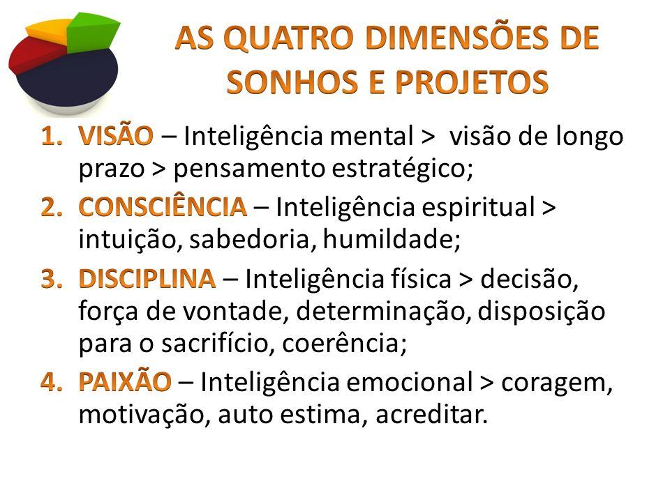 AS QUATRO DIMENSÕES DE SONHOS E PROJETOS