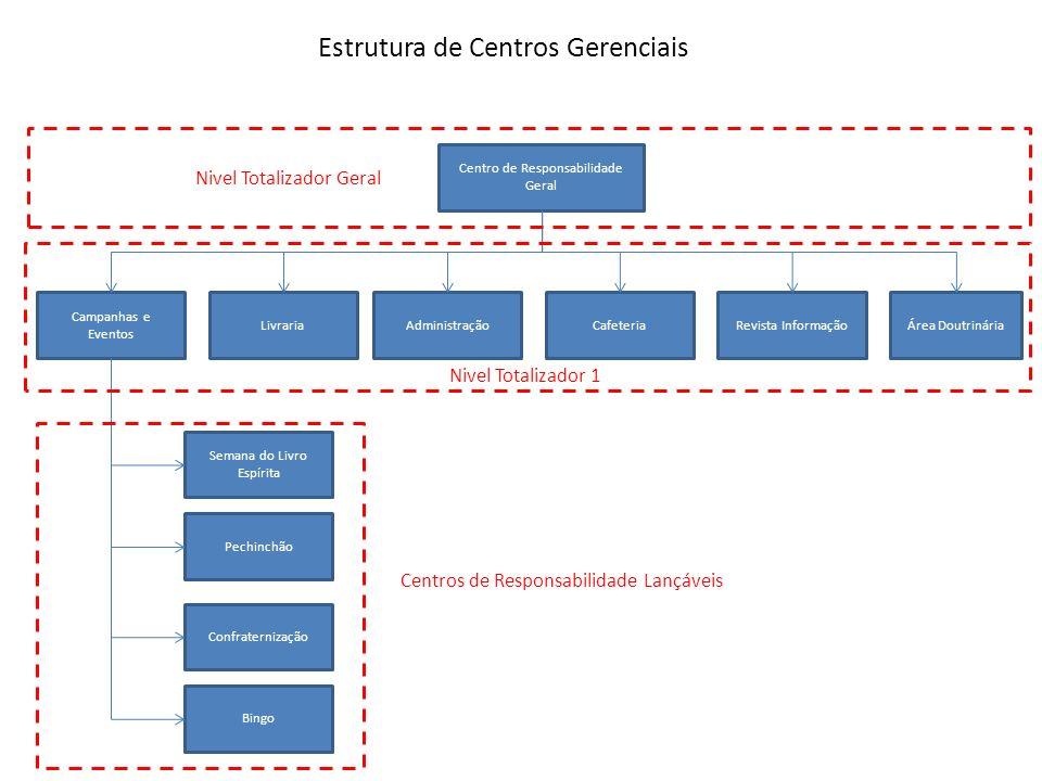 Estrutura de Centros Gerenciais