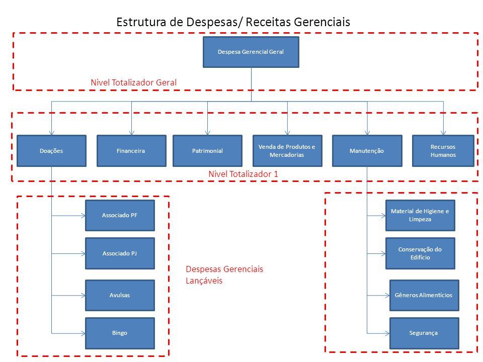 Estrutura de Despesas/ Receitas Gerenciais