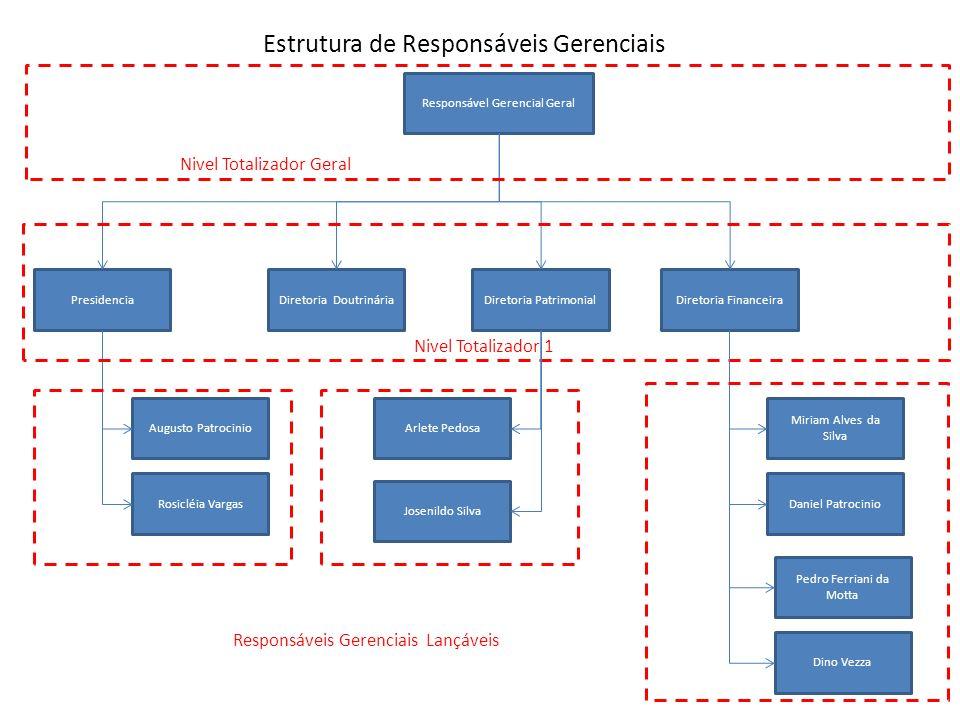Estrutura de Responsáveis Gerenciais