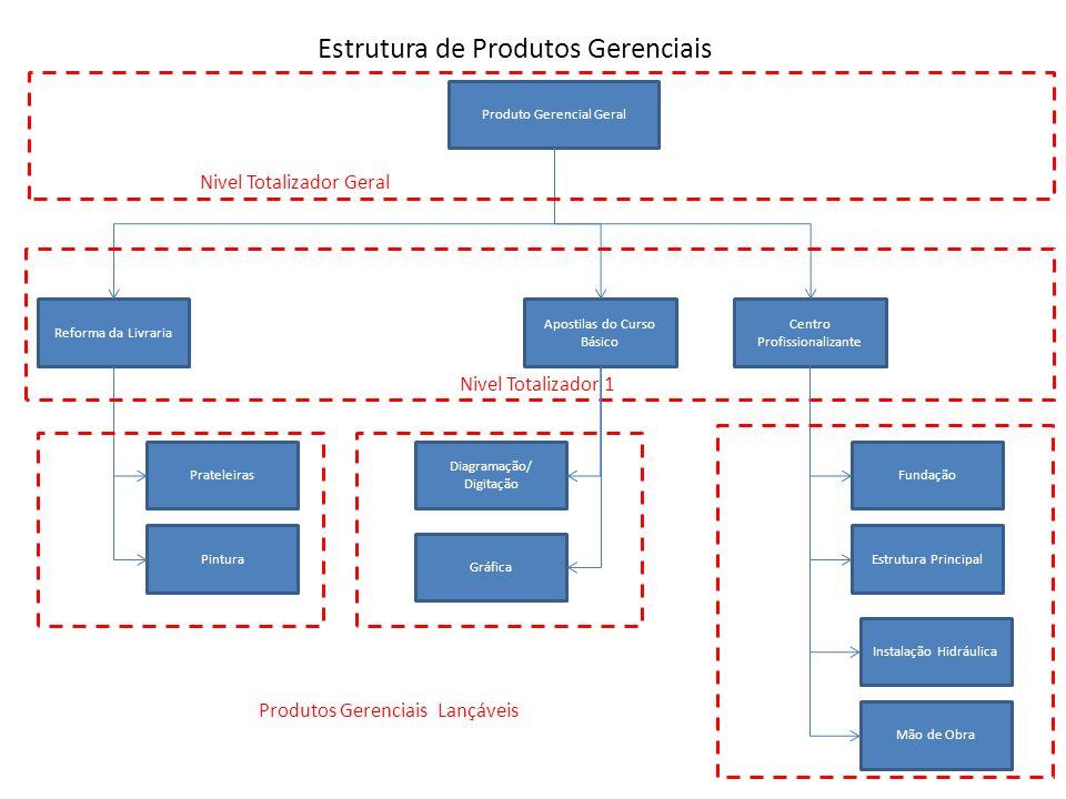 Estrutura de Produtos Gerenciais