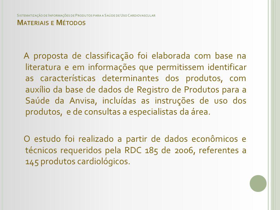 Sistematização de Informações de Produtos para a Saúde de Uso Cardiovascular Materiais e Métodos