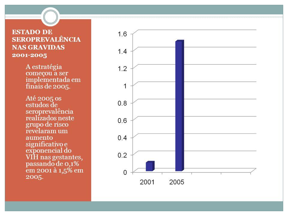 ESTADO DE SEROPREVALÊNCIA NAS GRAVIDAS 2001-2005