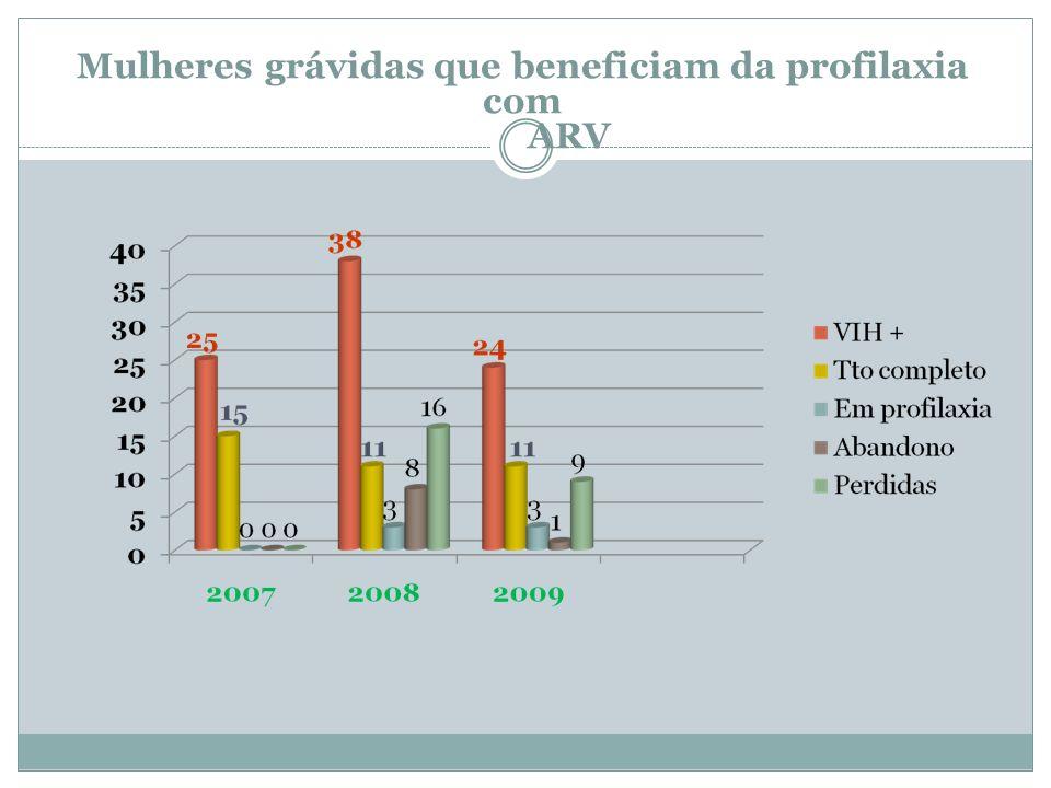 Mulheres grávidas que beneficiam da profilaxia com ARV