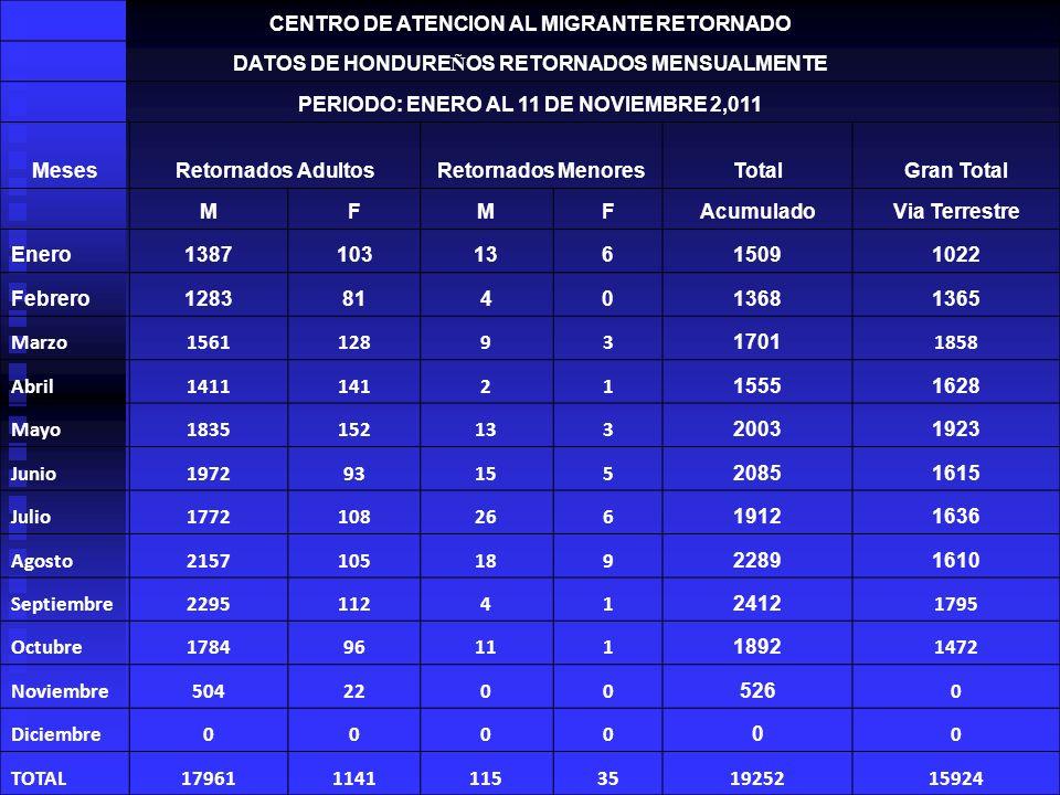 CENTRO DE ATENCION AL MIGRANTE RETORNADO
