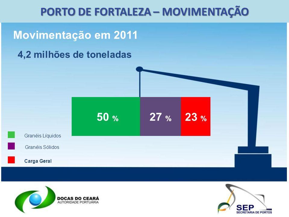 PORTO DE FORTALEZA – MOVIMENTAÇÃO
