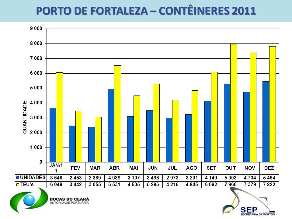 PORTO DE FORTALEZA – CONTÊINERES 2011