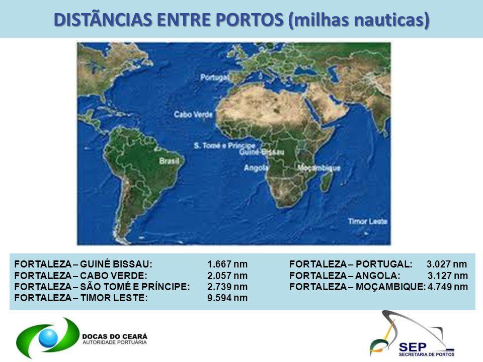 DISTÃNCIAS ENTRE PORTOS (milhas nauticas)