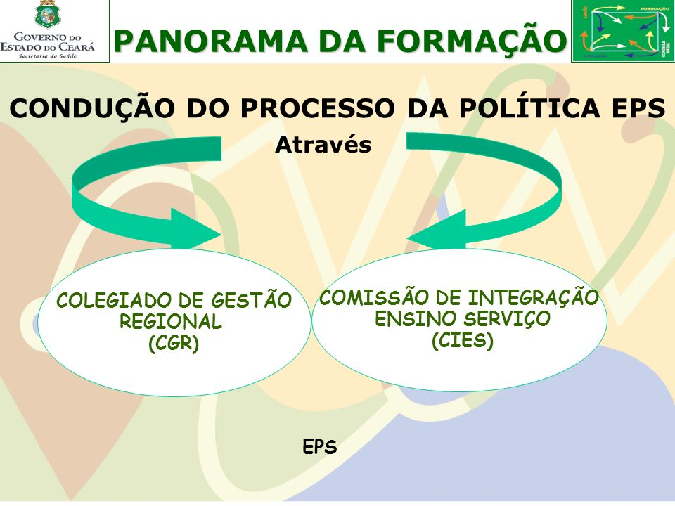 CONDUÇÃO DO PROCESSO DA POLÍTICA EPS COMISSÃO DE INTEGRAÇÃO