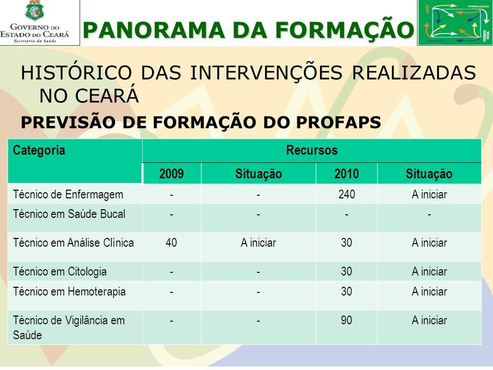 PANORAMA DA FORMAÇÃO HISTÓRICO DAS INTERVENÇÕES REALIZADAS NO CEARÁ