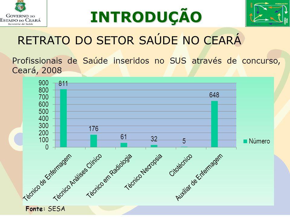 INTRODUÇÃO RETRATO DO SETOR SAÚDE NO CEARÁ