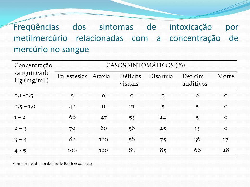 CASOS SINTOMÁTICOS (%)