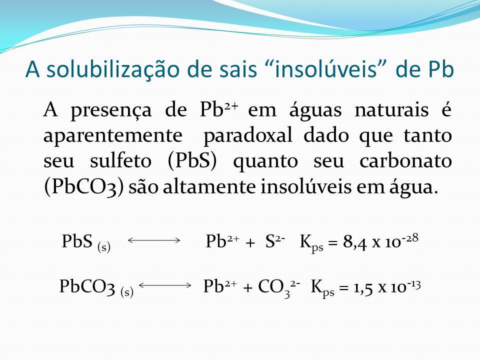 A solubilização de sais insolúveis de Pb