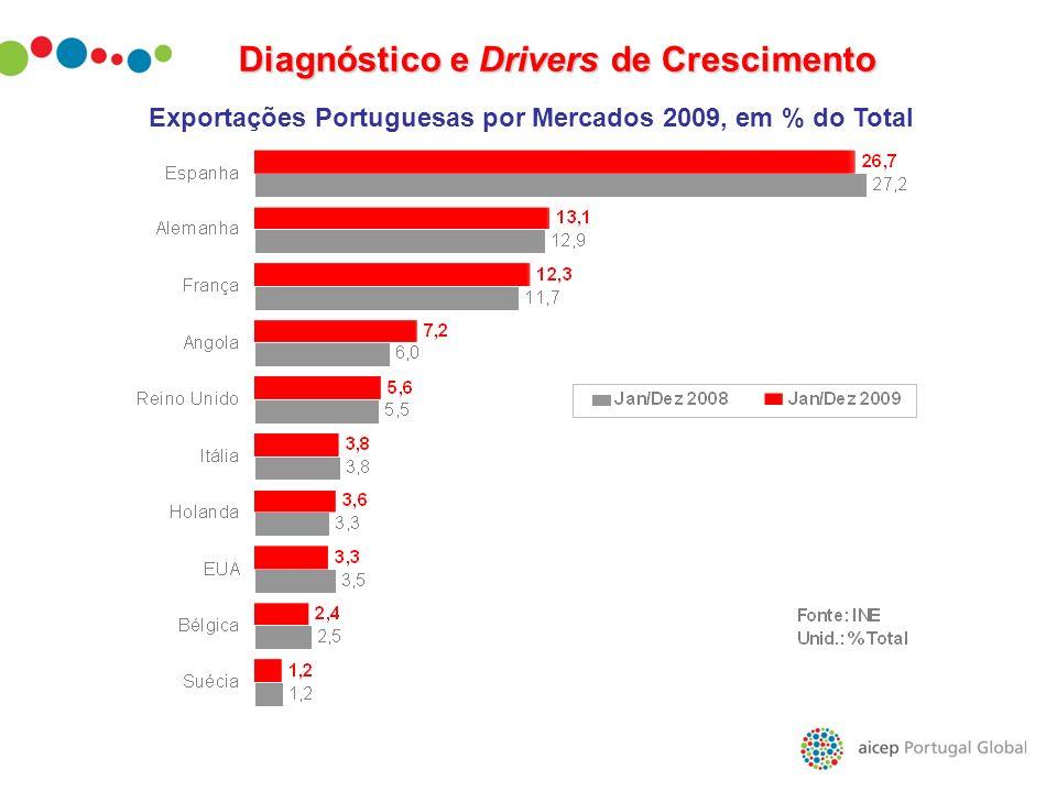 Exportações Portuguesas por Mercados 2009, em % do Total