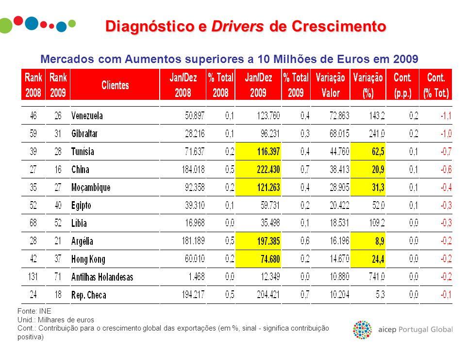Mercados com Aumentos superiores a 10 Milhões de Euros em 2009
