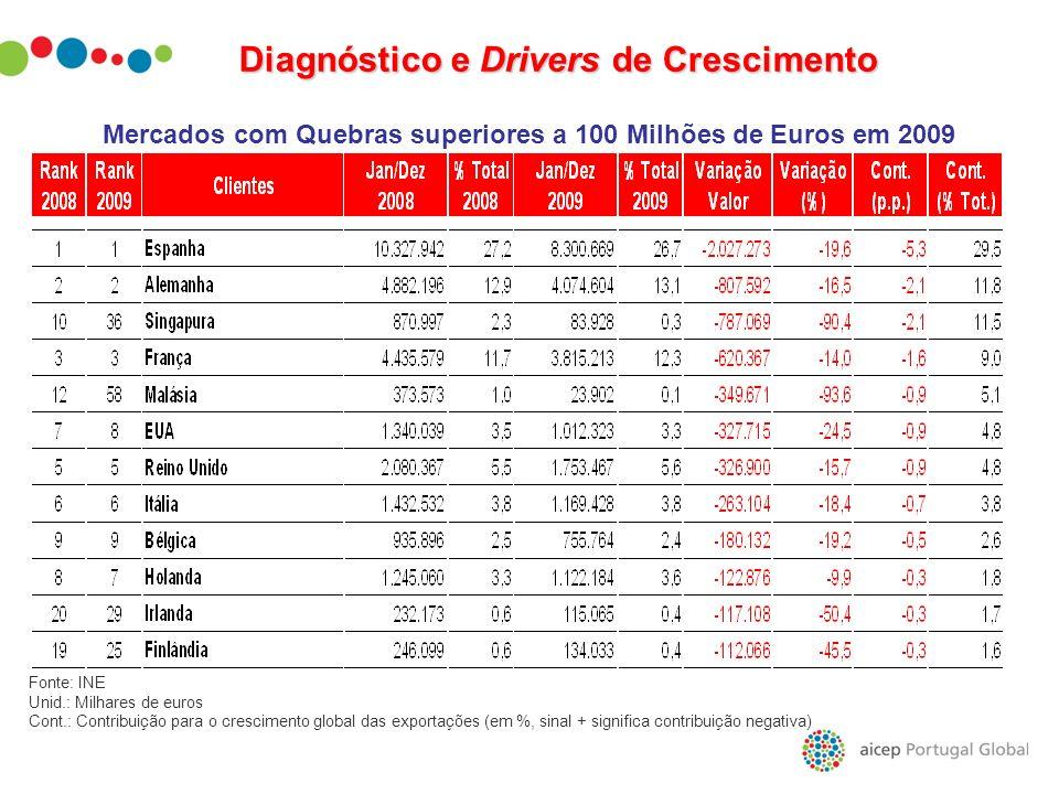 Mercados com Quebras superiores a 100 Milhões de Euros em 2009