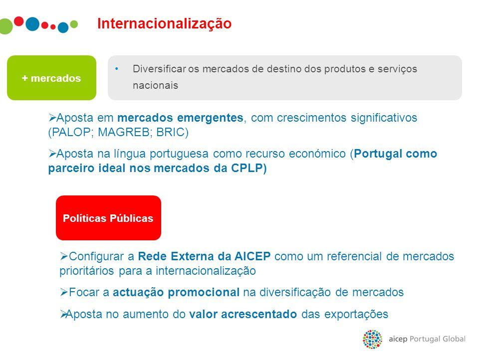 Internacionalização + mercados. Diversificar os mercados de destino dos produtos e serviços nacionais.