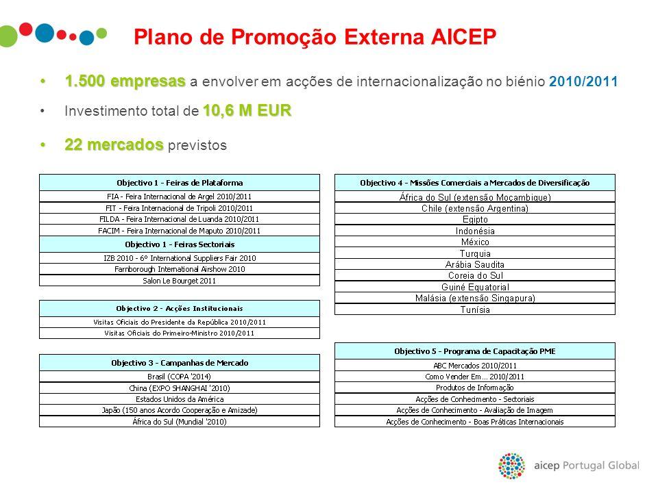 Plano de Promoção Externa AICEP
