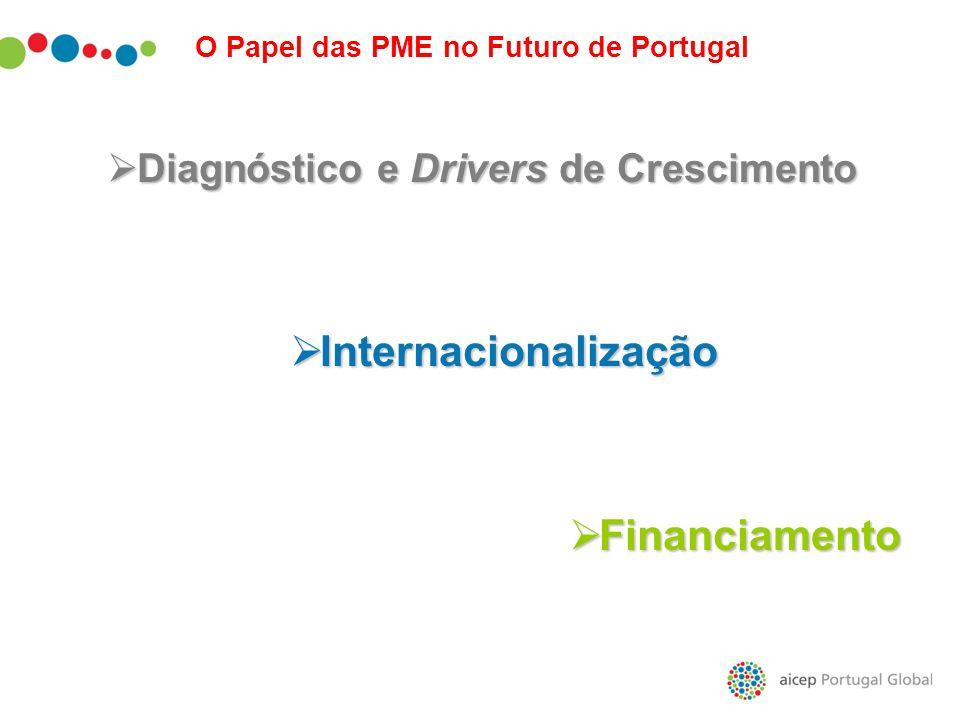 Internacionalização Financiamento Diagnóstico e Drivers de Crescimento