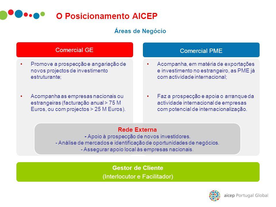O Posicionamento AICEP