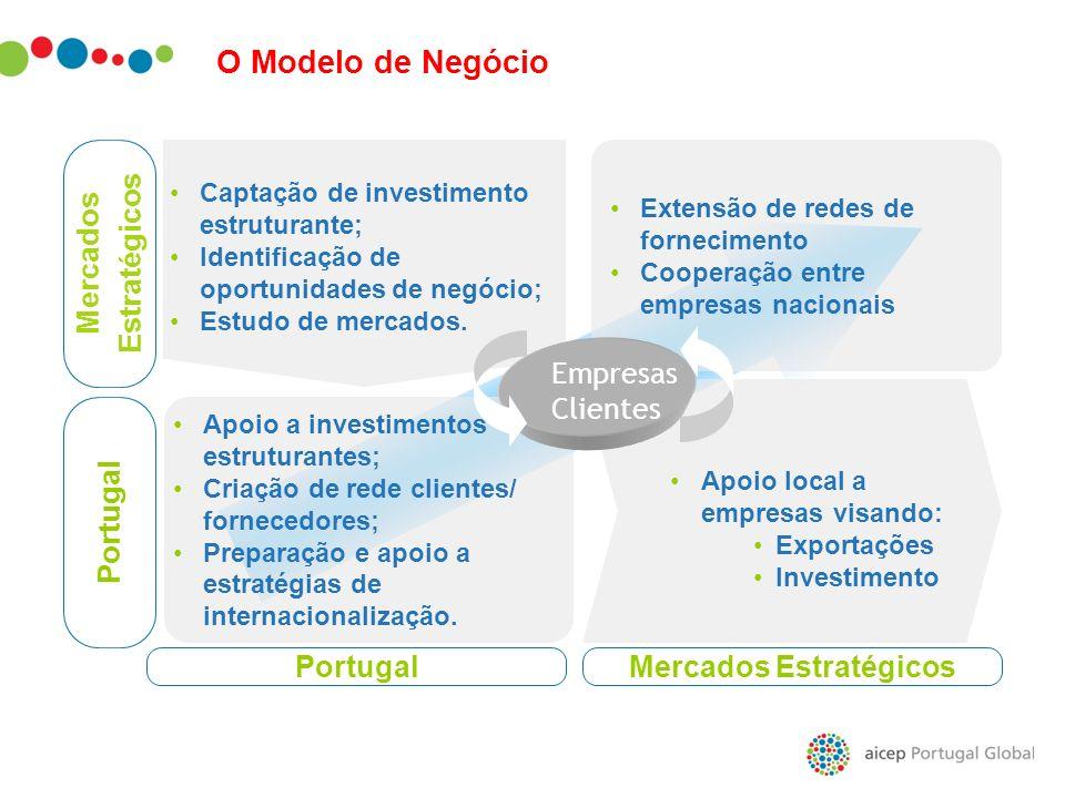Mercados Estratégicos Mercados Estratégicos