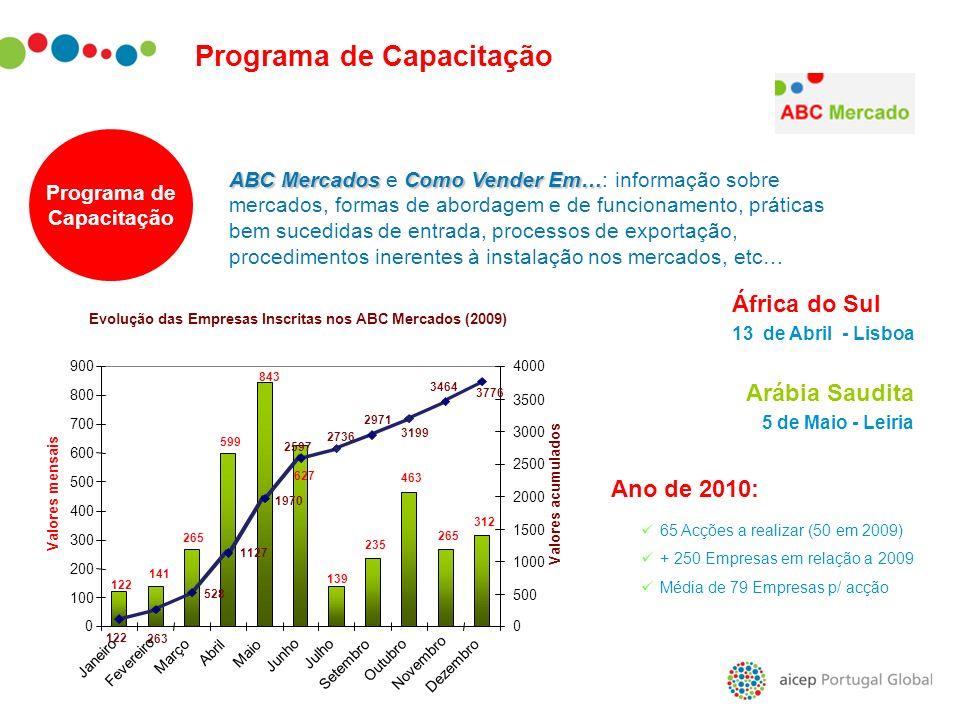 Evolução das Empresas Inscritas nos ABC Mercados (2009)