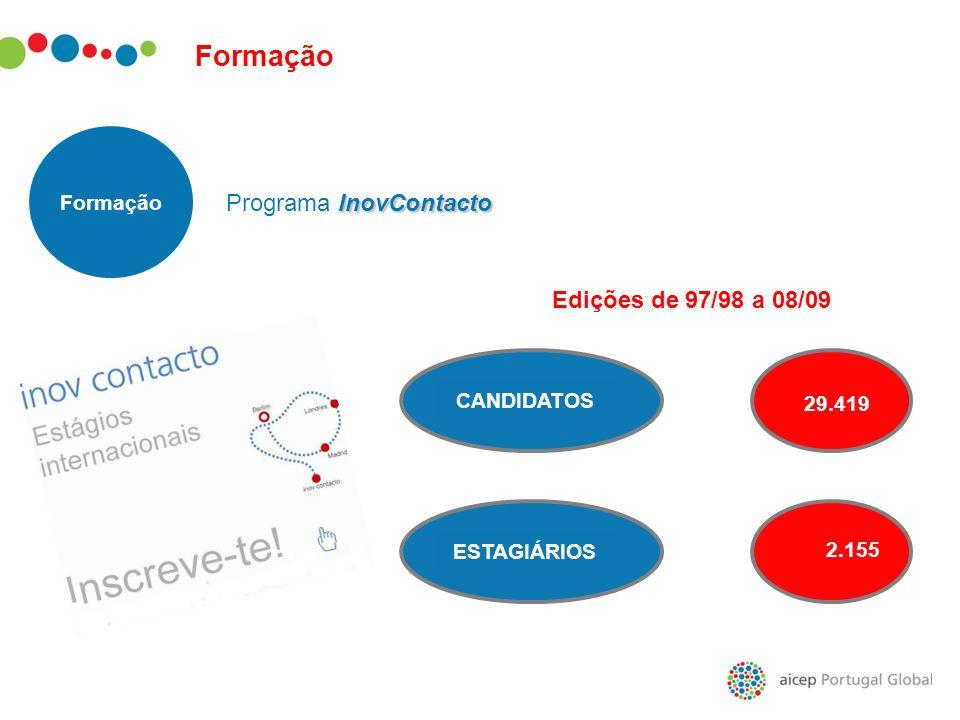 29.419 Formação Programa InovContacto Edições de 97/98 a 08/09