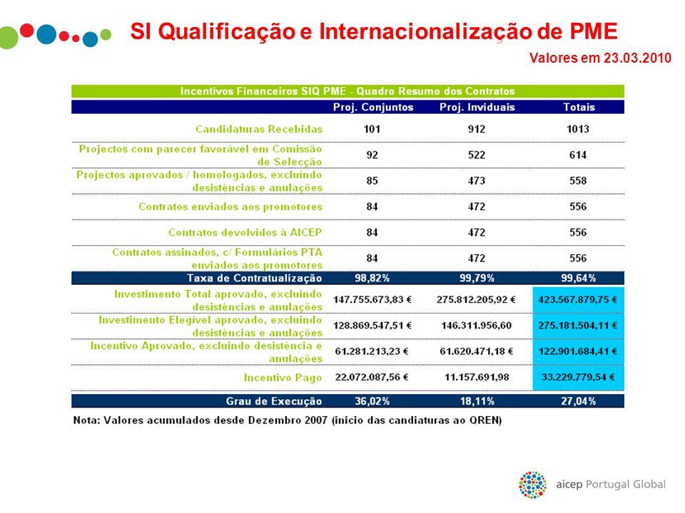 SI Qualificação e Internacionalização de PME