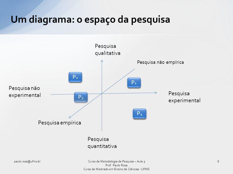 Um diagrama: o espaço da pesquisa