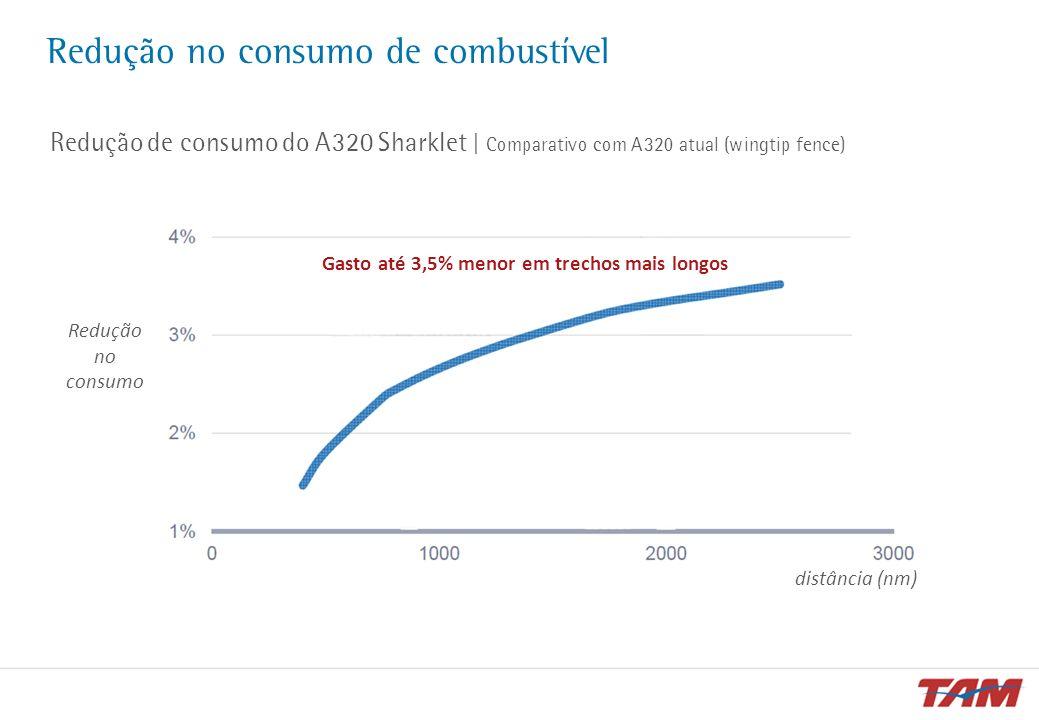 Redução no consumo de combustível