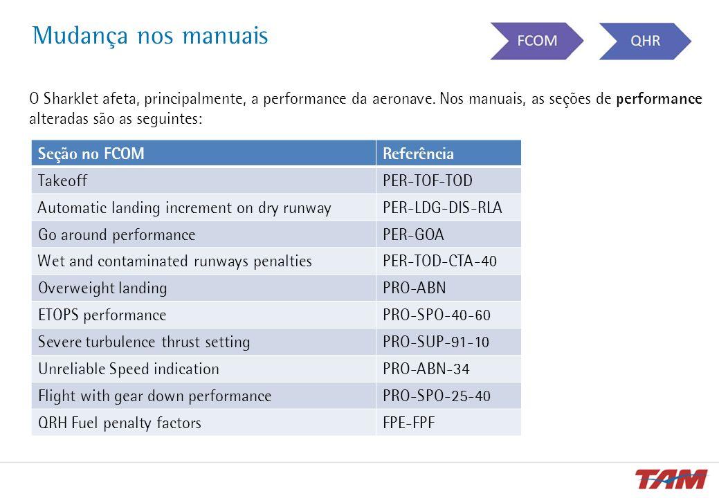 Mudança nos manuais O Sharklet afeta, principalmente, a performance da aeronave. Nos manuais, as seções de performance alteradas são as seguintes:
