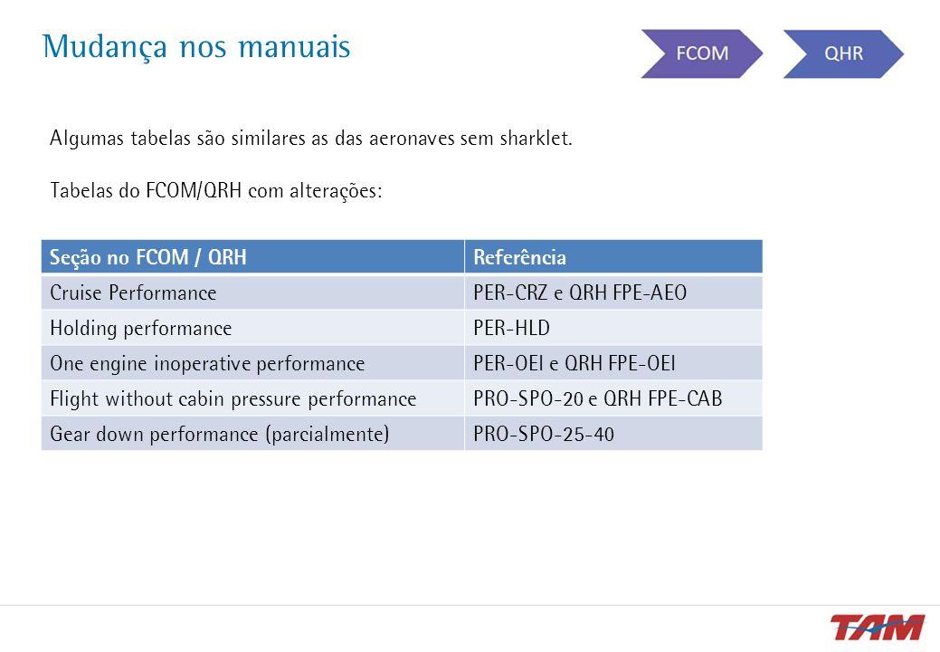 Mudança nos manuais Algumas tabelas são similares as das aeronaves sem sharklet. Tabelas do FCOM/QRH com alterações: