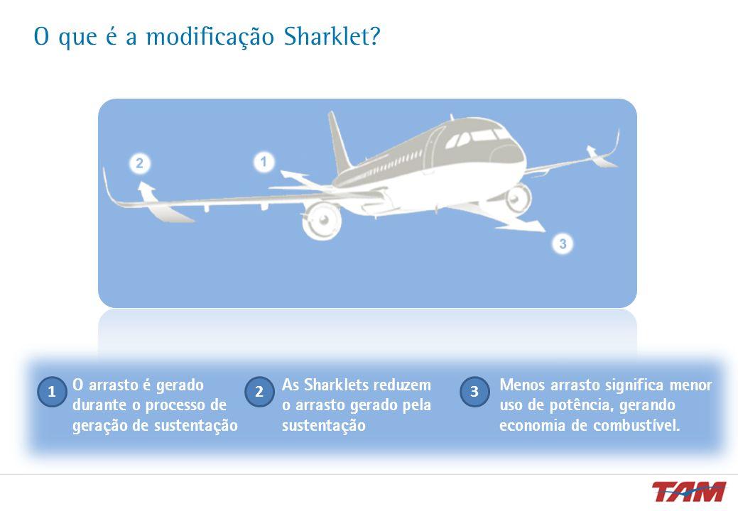 O que é a modificação Sharklet