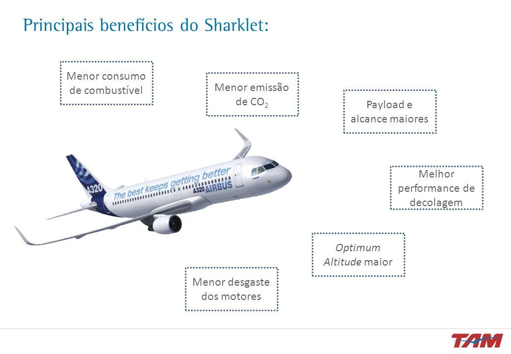 Principais benefícios do Sharklet: