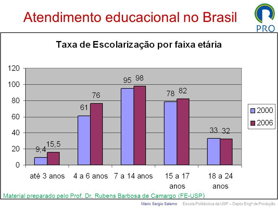 Atendimento educacional no Brasil