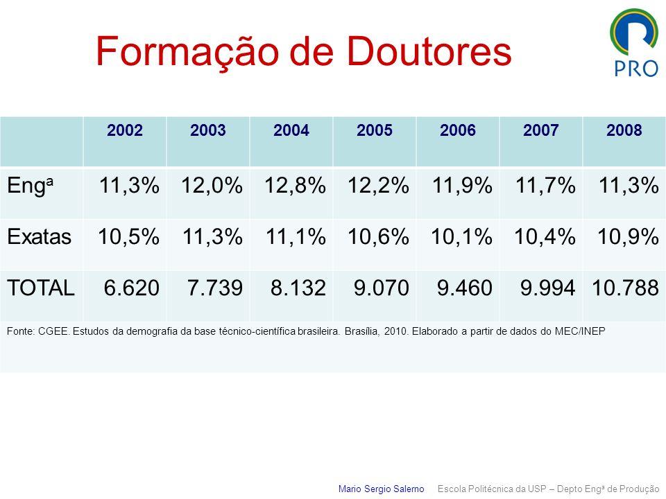 Formação de Doutores Enga 11,3% 12,0% 12,8% 12,2% 11,9% 11,7% Exatas