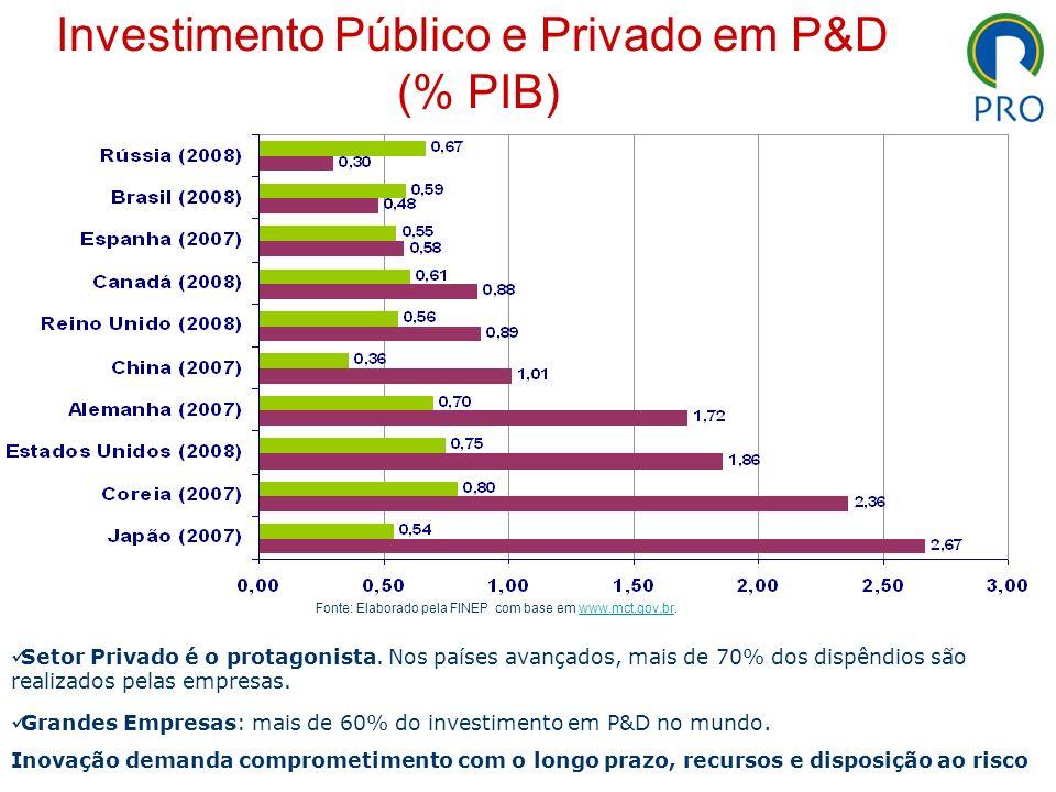Investimento Público e Privado em P&D